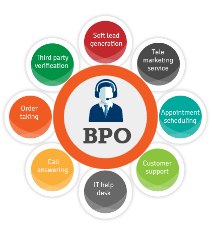 Business process outsourcing company in India
