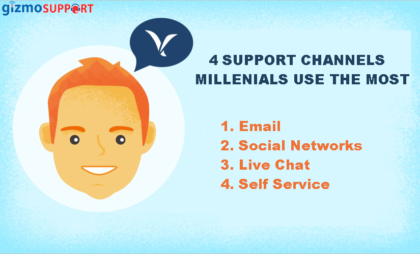 4 Support Channels, Millenials Use the Most